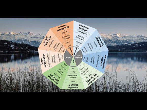 Awareness Intelligence I introduction & assessment