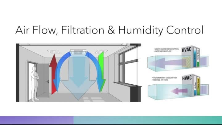 Indoor Air Quality Webinar - The Importance of Air Quality During COVID-19